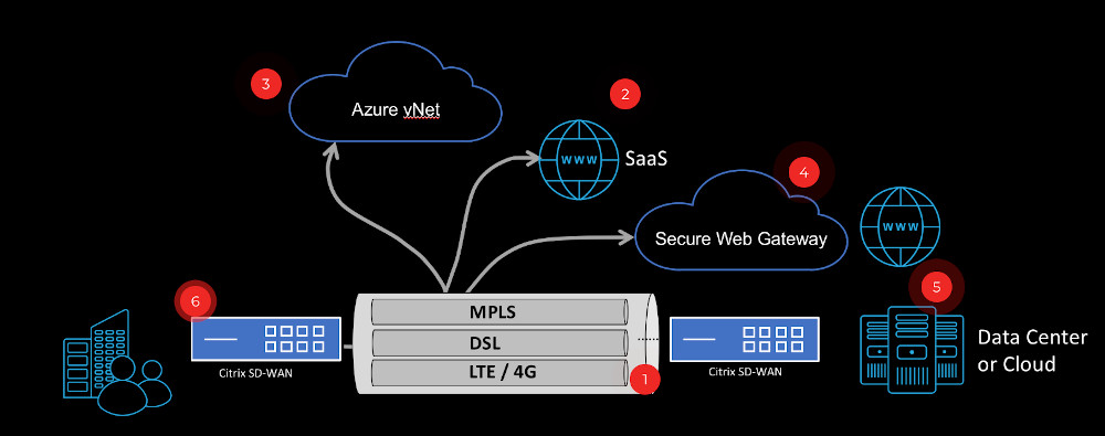 SDWAN - 6 steps to better UX