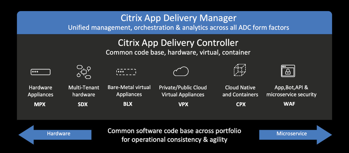 Citrix App Delivery Manager & Controller Diagram