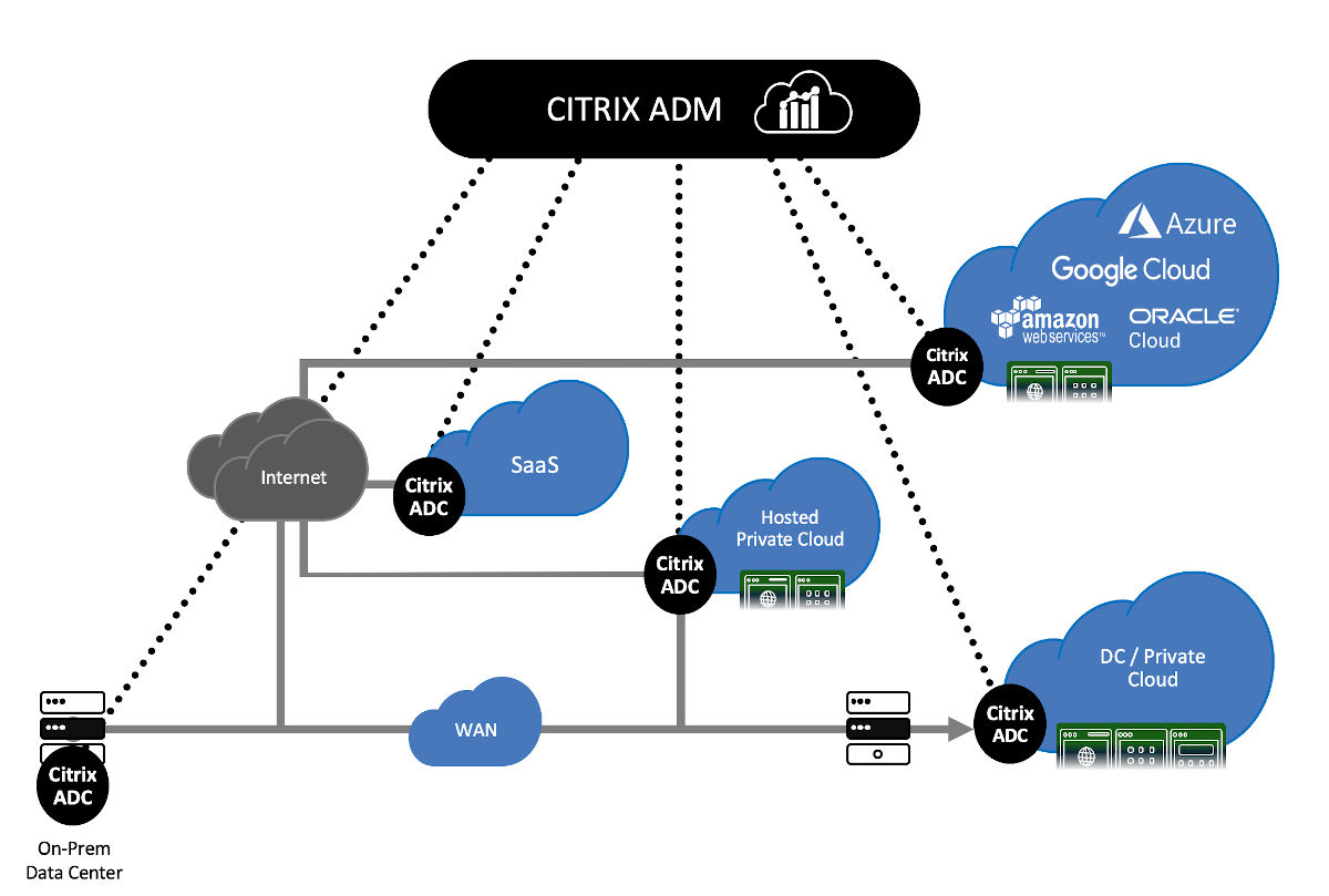 cloudDNA Citrix ADC ADM For HMC 2020
