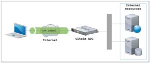 Citrix AlwaysON VPN