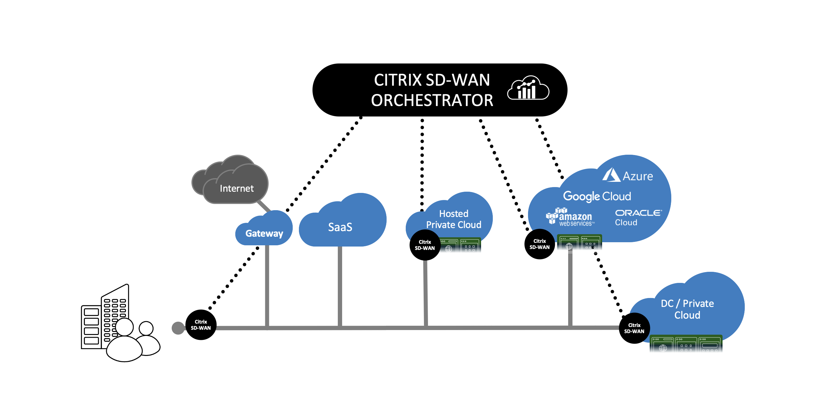 Scematic diagram of Citrix SD-WAN hybrid multi cloud deployment