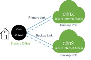 Citrix SIA & SD-WAN